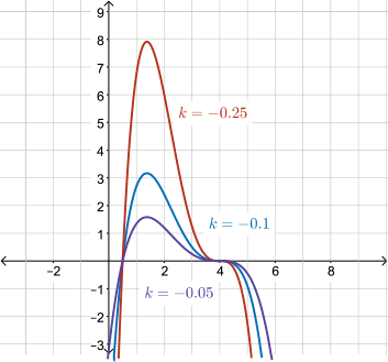 CEMC Courseware - Equations of Polynomial Functions in Factored Form