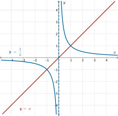 1 Graphs Of Reciprocal Functions Rationals Webquest