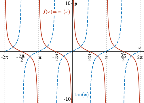 graphs of reciprocal trig functions