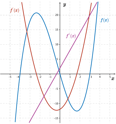 CEMC Courseware - Sketching the First and Second Derivative Functions